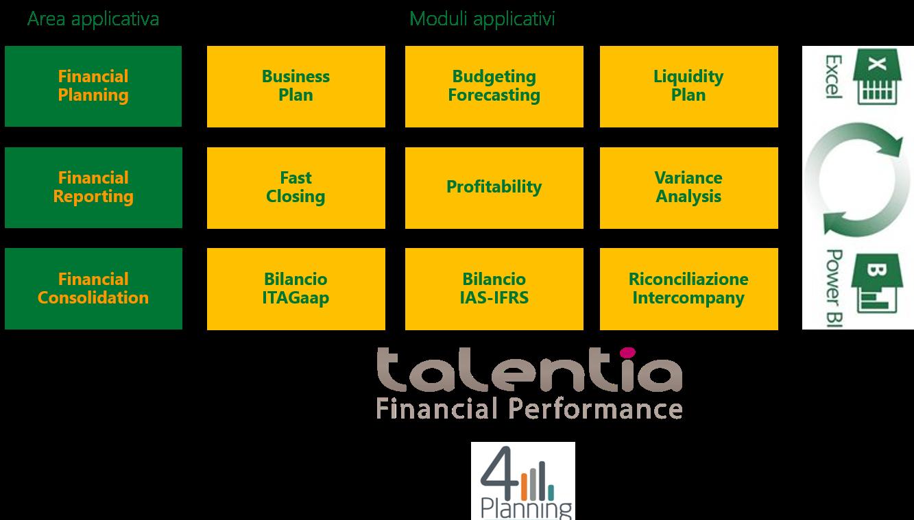 business plan mensilizzato